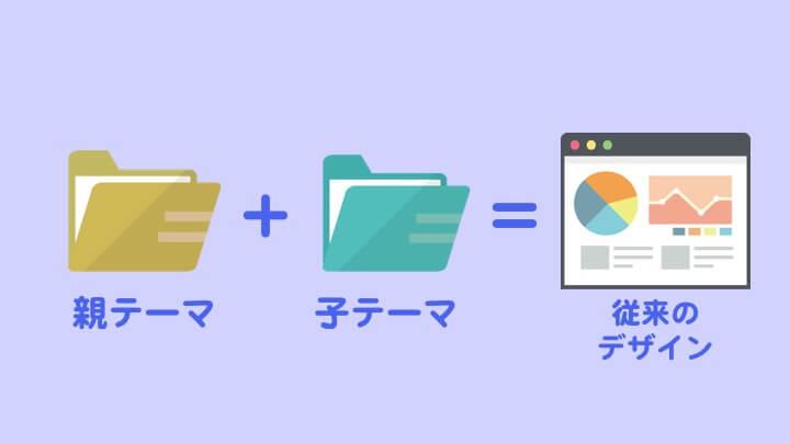 WordPress 子テーマ