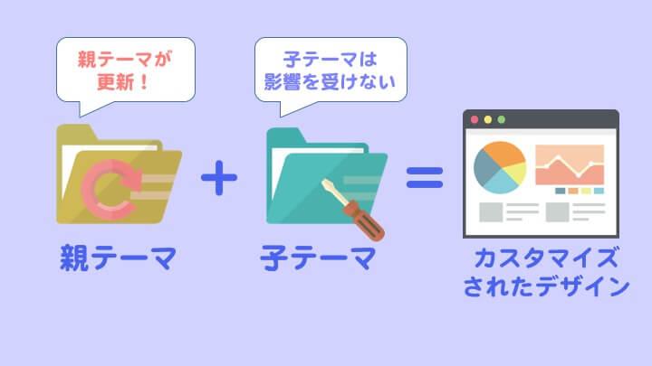 WordPress 子テーマをカスタマイズ2