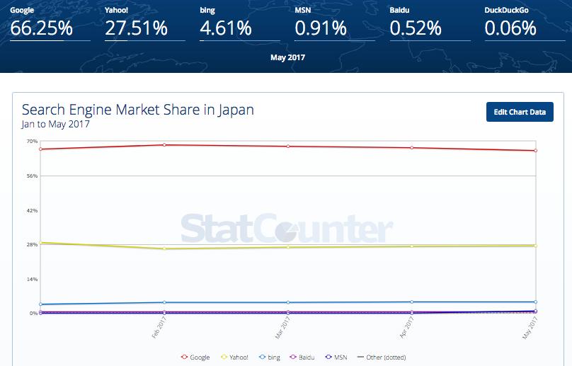 2017年1月〜5月 検索エンジンのシェア(日本)