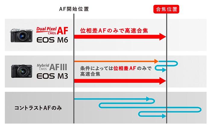 デュアルピクセルCMOS AF
