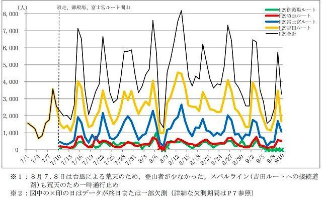 2017年 富士山登山者数