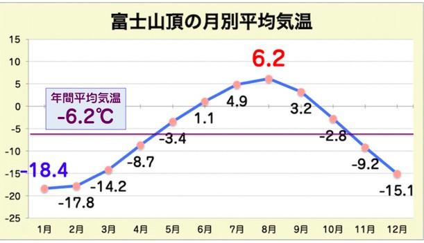 富士山山頂の月別平均気温