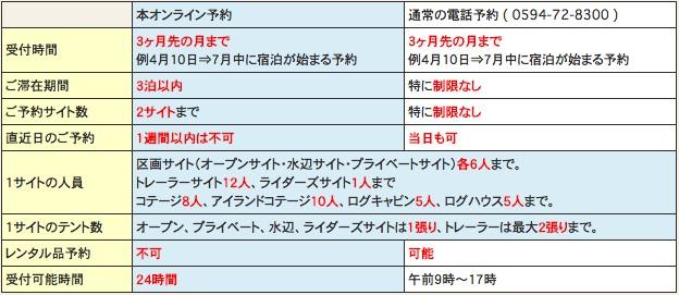 青川峡キャンピングパーク 予約注意点