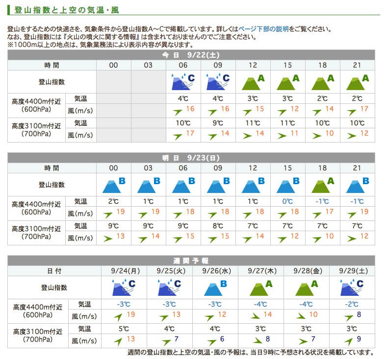 槍ヶ岳の天気