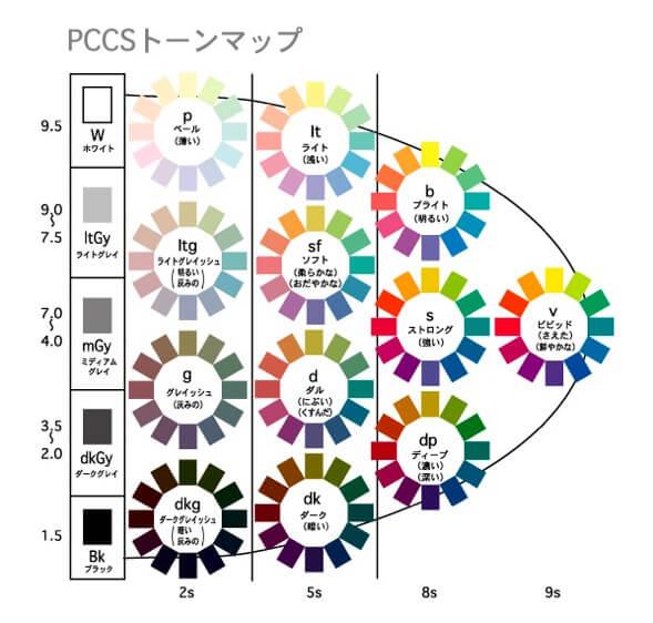 PCCSトーンマップ