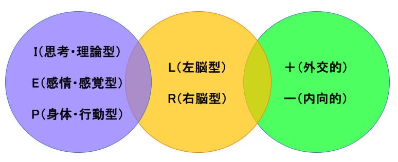 プロファイリングの気質12パターン