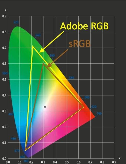 Adobe RGB, sRGBの違い