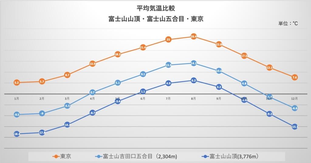 富士山五合目、山頂、東京 気温比較グラフ
