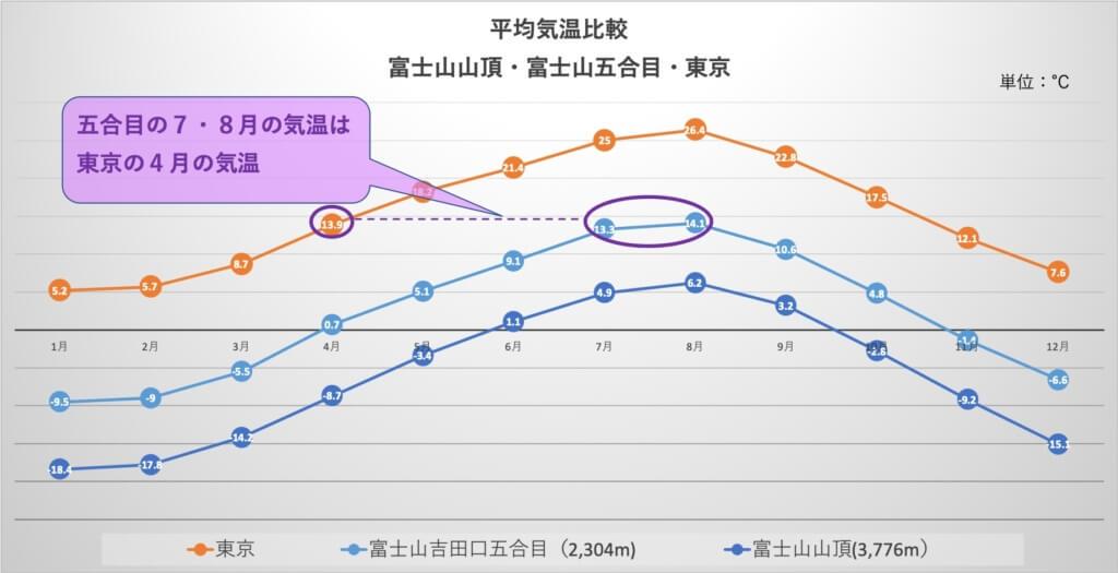 富士山五合目の7・8月の気温は東京の4月の気温