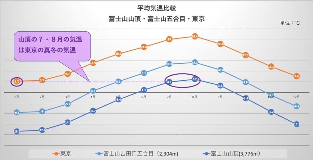 富士山頂の7・8月の気温は東京の1月の気温
