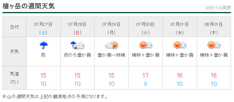 槍ヶ岳 天気予報