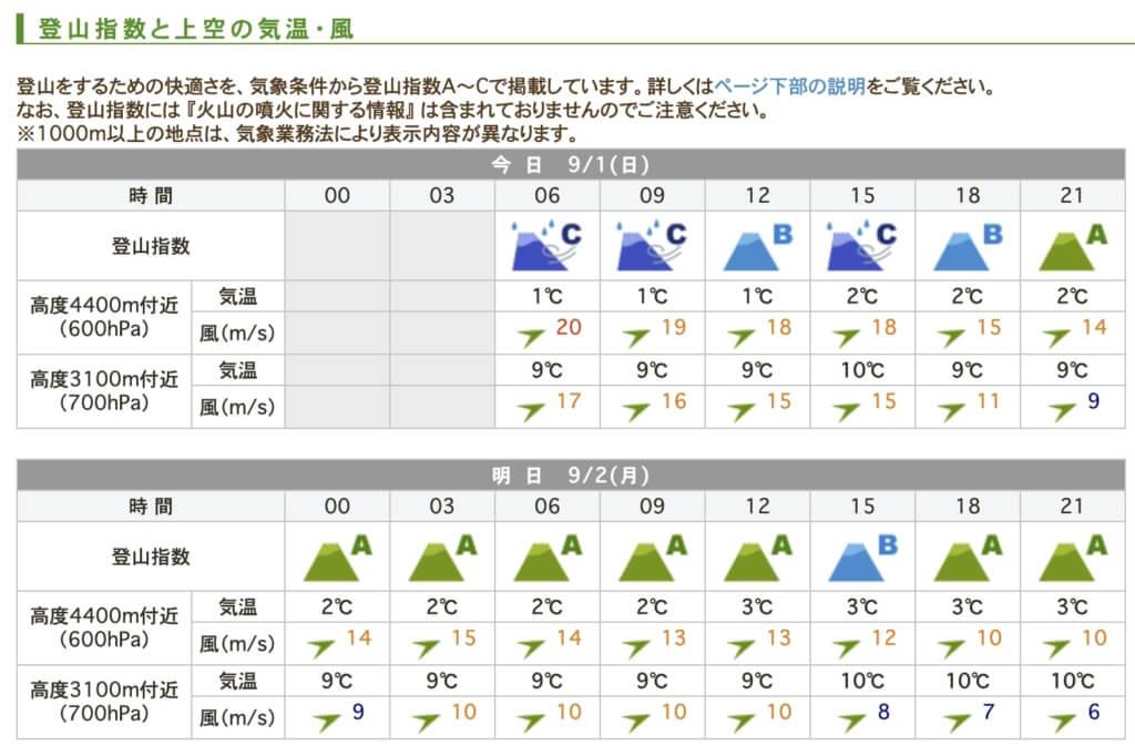 富士山天気予報 てんきとくらす