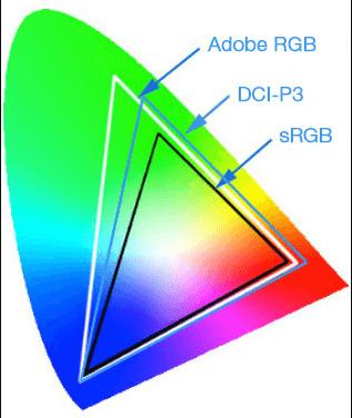 Adobe RGB, DCI-P3