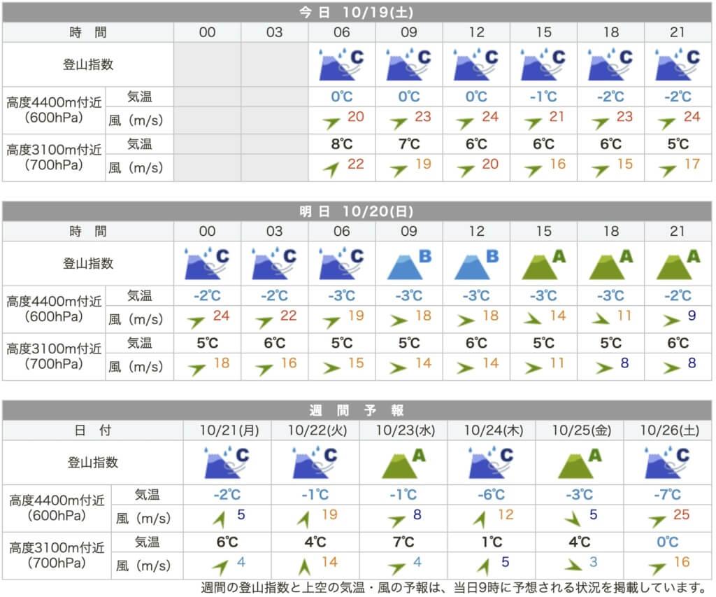 奥穂高岳 天気予報
