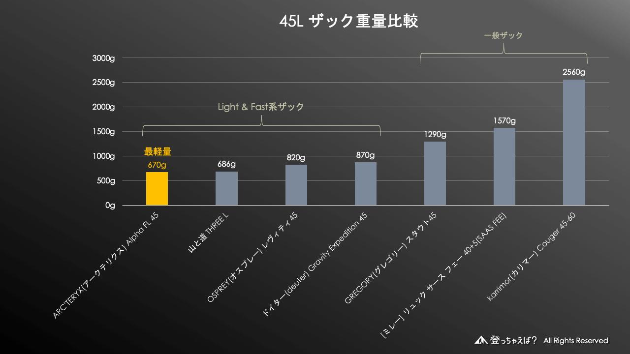 45Lザック重量比較グラフ